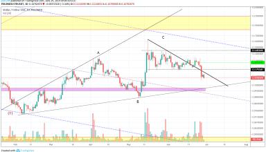 XLM Market Analysis 29th June 2019