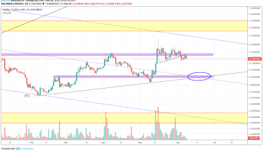 XLM Market Analysis 8th June 2019
