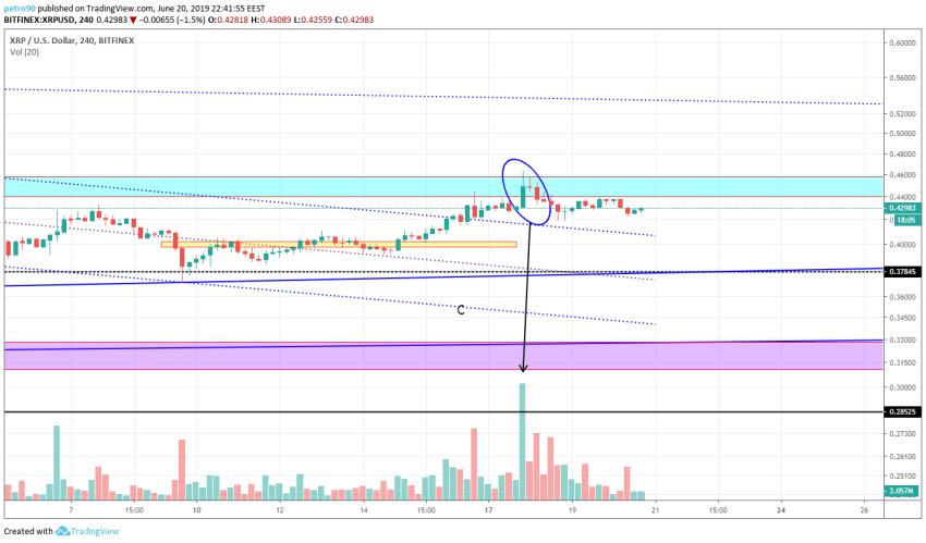BitcoinNews.com XRP Market Analysis 20th June 2019