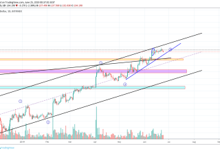 Litecoin Market Analysis 24th June 2019