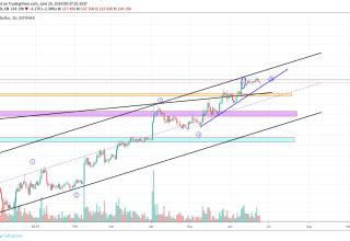 Litecoin Market Analysis 24th June 2019