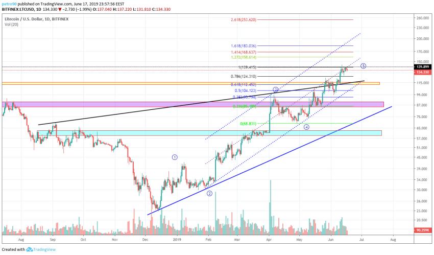BitcoinNews.com Litecoin Market Analysis 18th June 2019