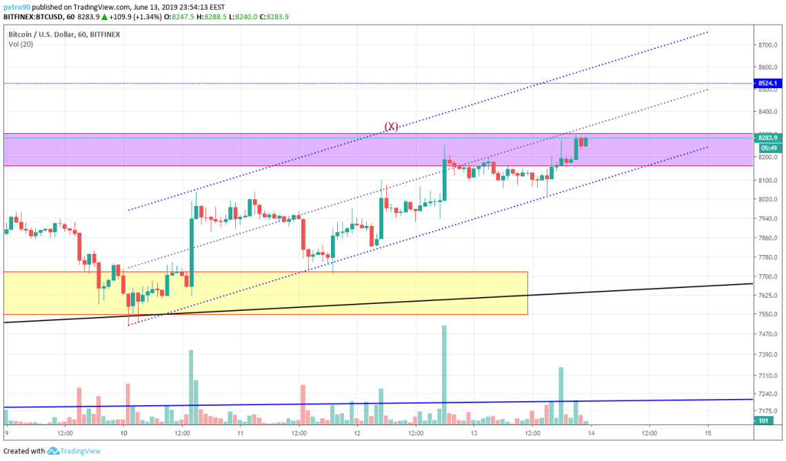 BitcoinNews.com Bitcoin Market Analysis 13th Jun 2019