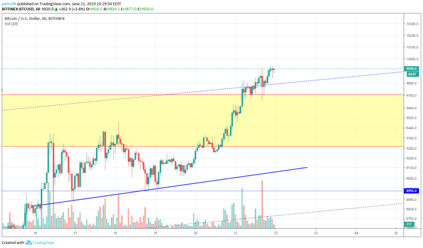 BitcoinNews.com Bitcoin Market Analysis 21st June 2019