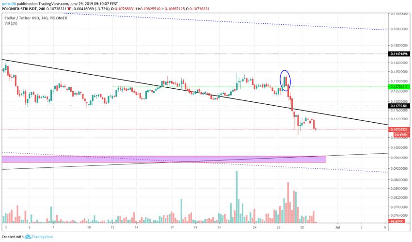 BitcoinNews.com XLM Market Analysis 29th June 2019
