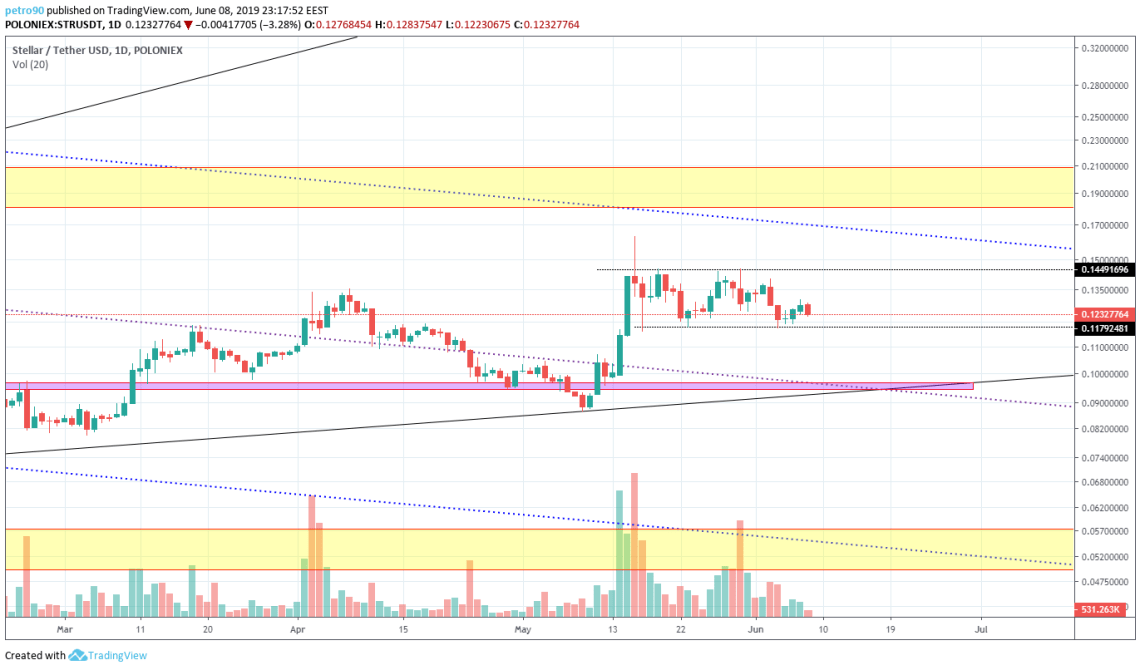BitcoinNews.com XLM Market Analysis 8th June 2019