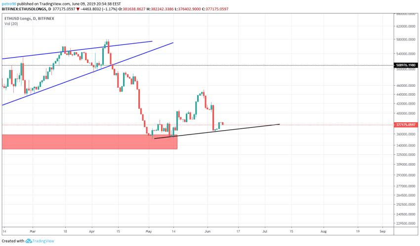 BitcoinNews.com Ethereum Market Analysis 9th June 2019