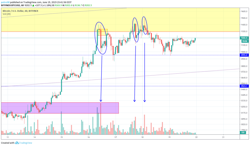 BitcoinNews.com Bitcoin Market Analysis 19th June 2019