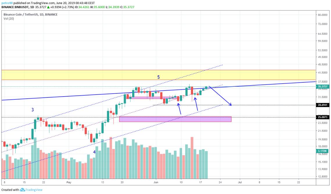 BitcoinNews.com BNB Market Analysis 19th June 2019