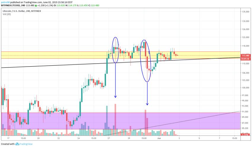BitcoinNews.com Litecoin Market Analysis 3rd June 2019