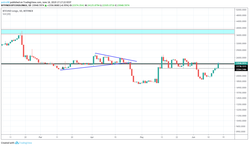 BitcoinNews.com Bitcoin Market Analysis 16th June 2019