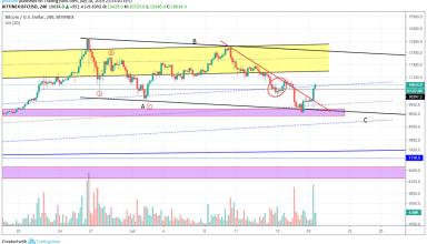 Bitcoin Market Analysis 18th July 2019