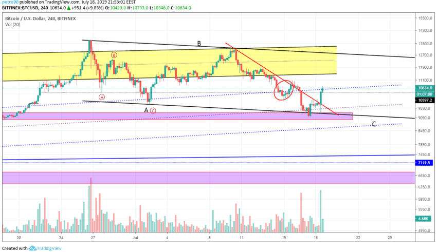 Bitcoin Market Analysis 18th July 2019