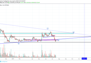 BitcoinNews.com XRP Market Analysis 19th July 2019