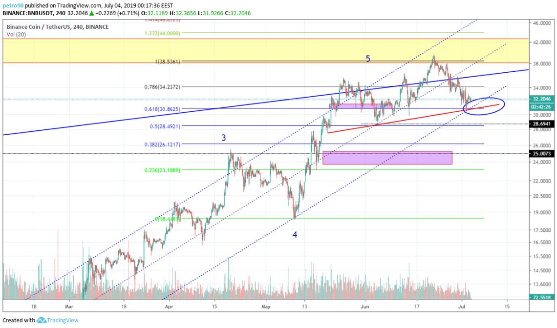 BitcoinNews.com BNB Market Analysis 3rd July 2019