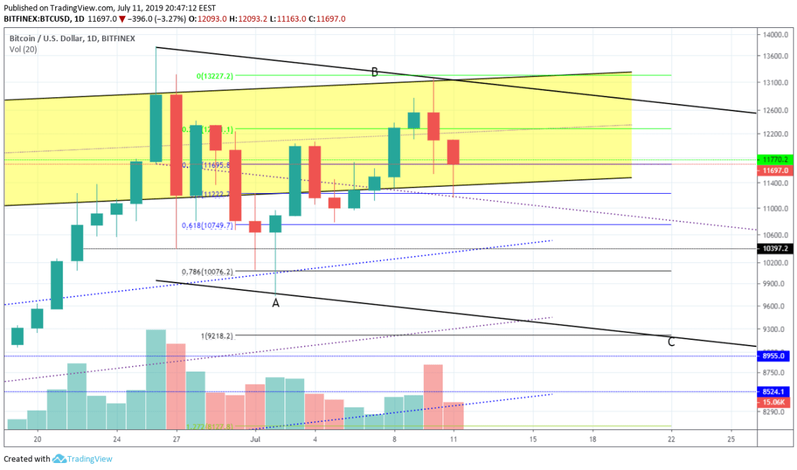 BitcoinNews.com Bitcoin Market Analysis 11th July 2019