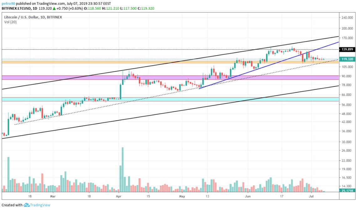 BitcoinNews.com Litecoin Market Analysis 8th July 2019
