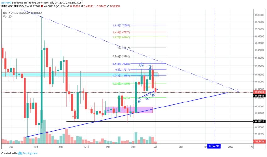 BitcoinNews.com XRP Market Analysis 5th July 2019