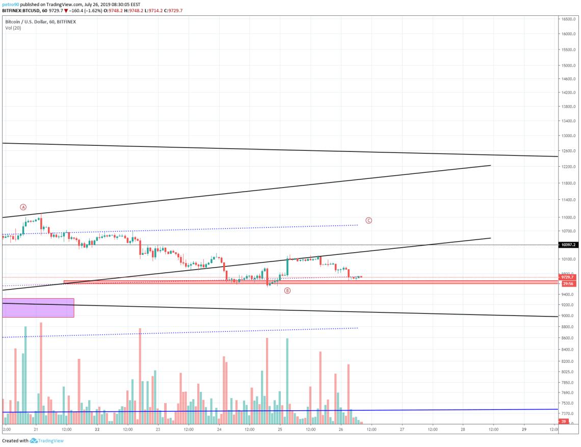 Bitcoin Market Analysis: 00 is Again in Danger