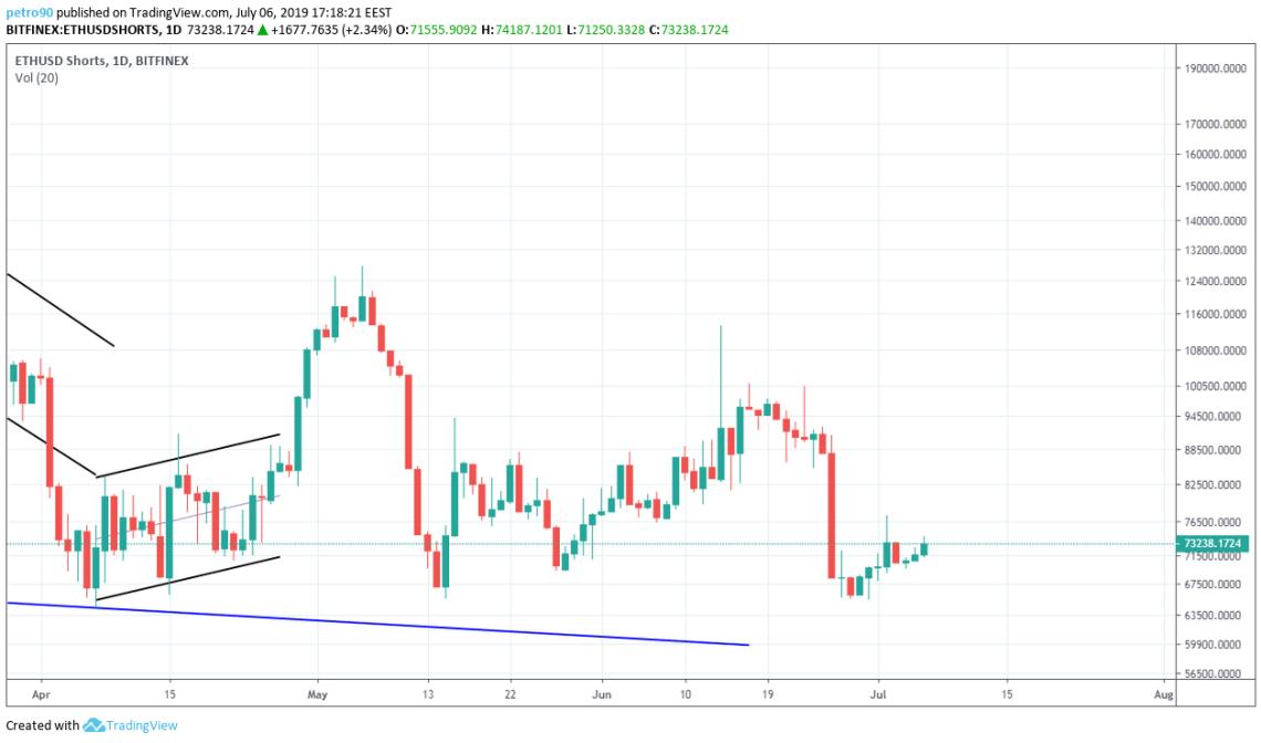 BitcoinNews.com Ethereum Market Analysis 7th July 2019