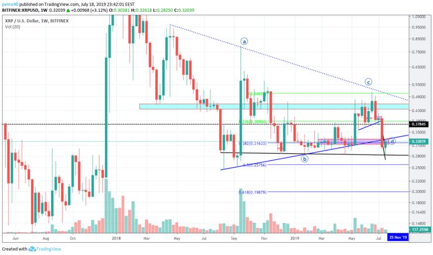 BitcoinNews.com XRP Market Analysis 19th July 2019