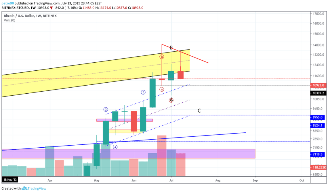 BitcoinNews.com Bitcoin Market Analysis 14th July 2019