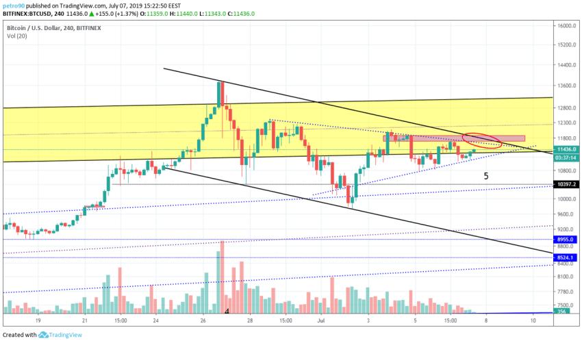 BitcoinNews.com Bitcoin Market Analysis 7th July 2019