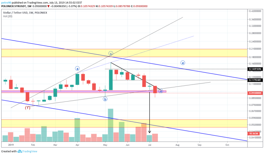 BitcoinNews.com XLM Market Analysis 13th July 2019