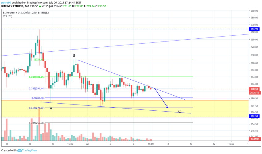 BitcoinNews.com Ethereum Market Analysis 7th July 2019