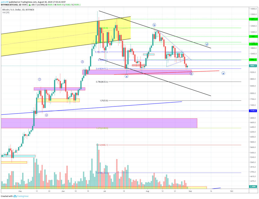 Bitcoin Technical Market Analysis 30th August 2019