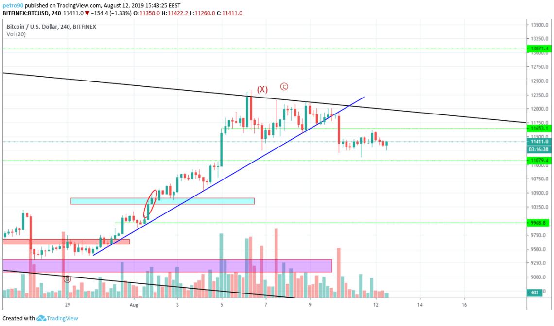 Bitcoin Technical Market Analysis 12th August 2019