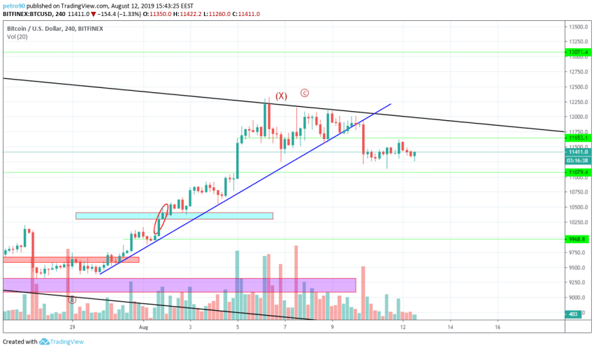 Bitcoin Technical Market Analysis 12th August 2019