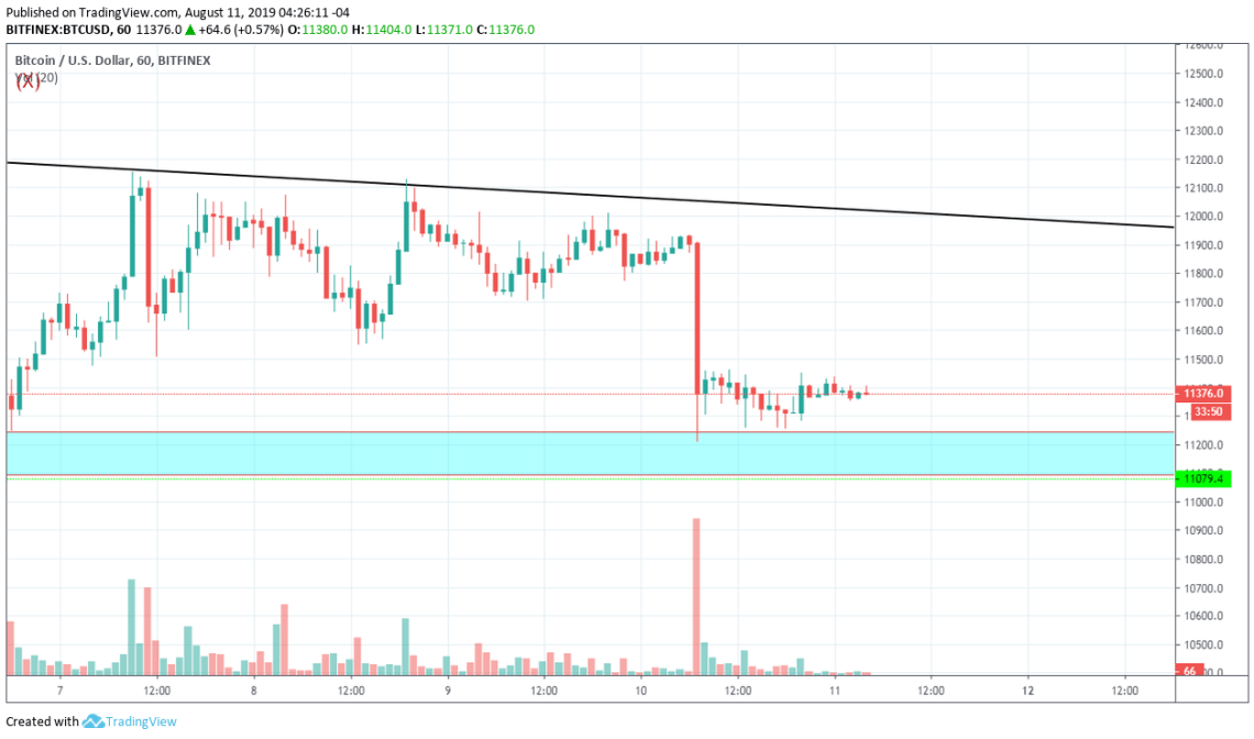 Bitcoin Technical Market Analysis 11th August 2019