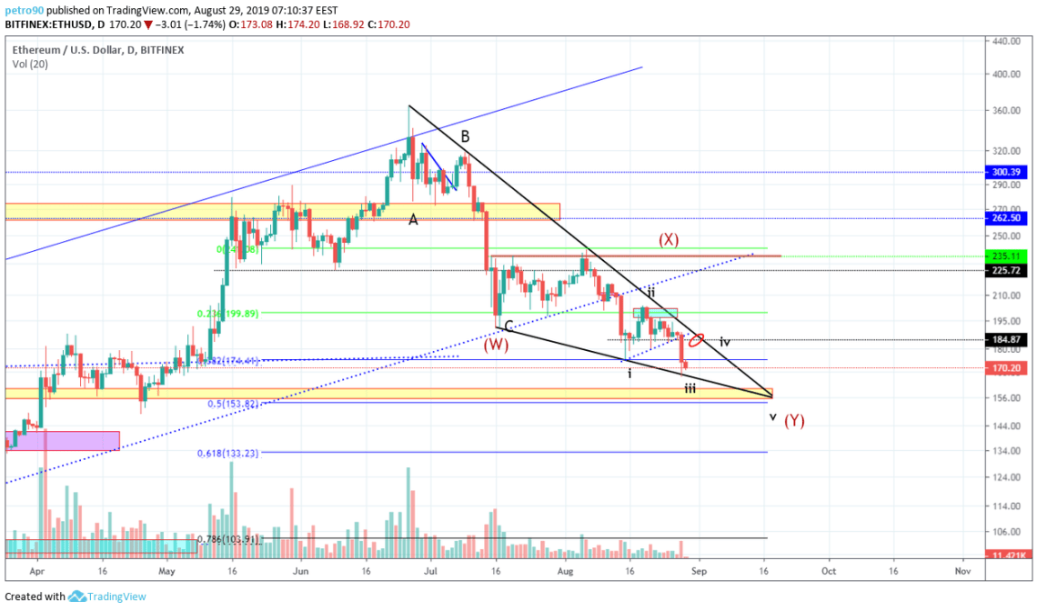 Ethereum Technical Market Analysis 29th August 2019