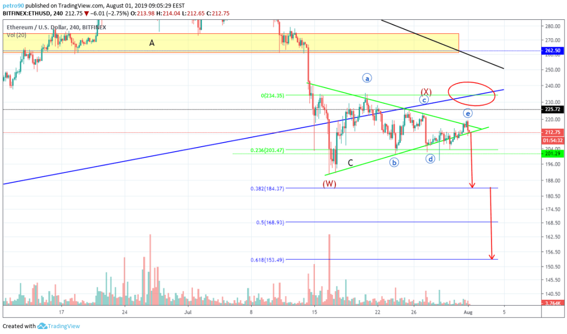 Ethereum Technical Market Analysis 1st August 2019