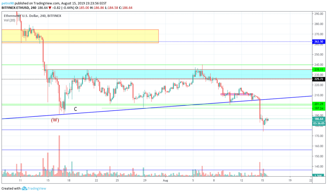 Ethereum Technical Market Analysis 15th August 2019