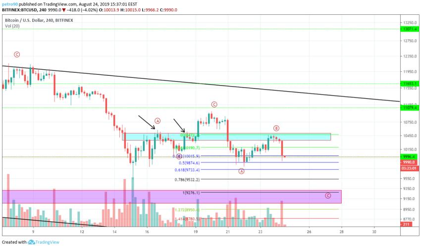Bitcoin Technical Market Analysis 24th August 2019