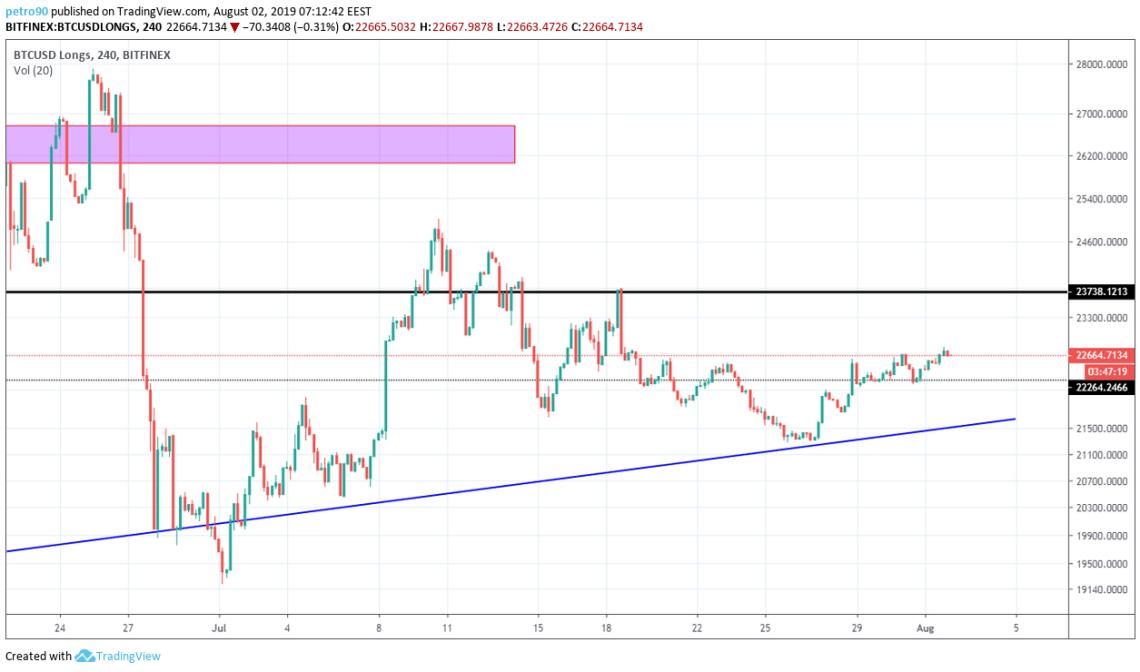 Bitcoin Technical Market Analysis 2nd August 2019