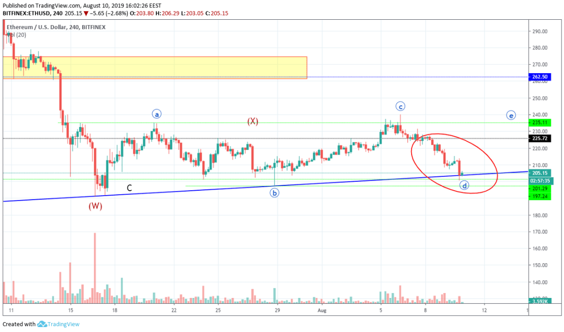 Ethereum Technical Market Analysis 10th August 2019