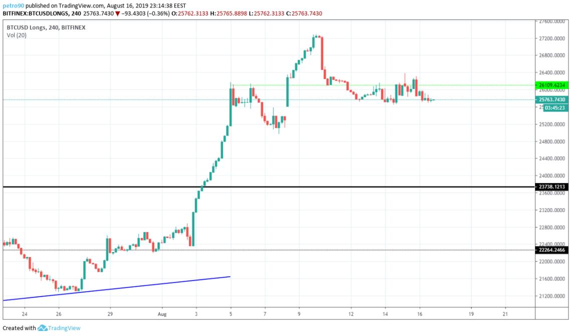 Bitcoin Technical Market Analysis 16th August 2019