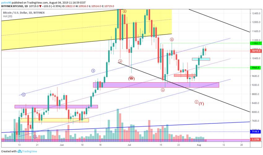 Bitcoin Technical Market Analysis 4th August 2019