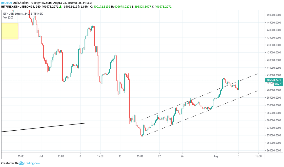 Ethereum Technical Market Analysis 22nd April 2019