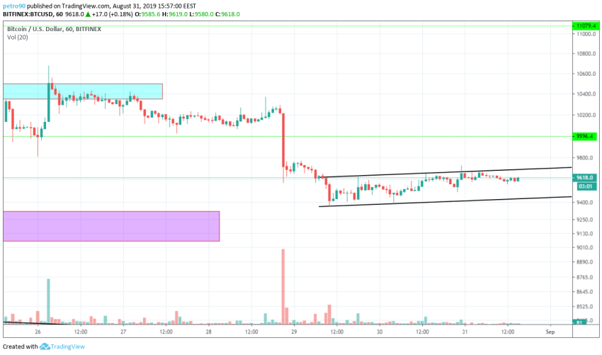 Bitcoin Technical Market Analysis 31st August 2019