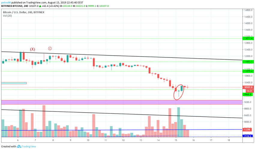Bitcoin Technical Market Analysis 15th August 2019