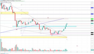 Ethereum Technical Market Analysis 18th September 2019