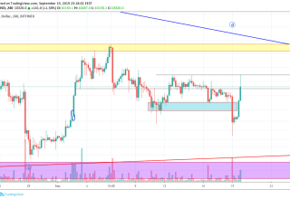 Bitcoin Technical Market Analysis 20th September 2019