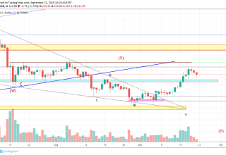 Ethereum Technical Market Analysis 22nd September 2019