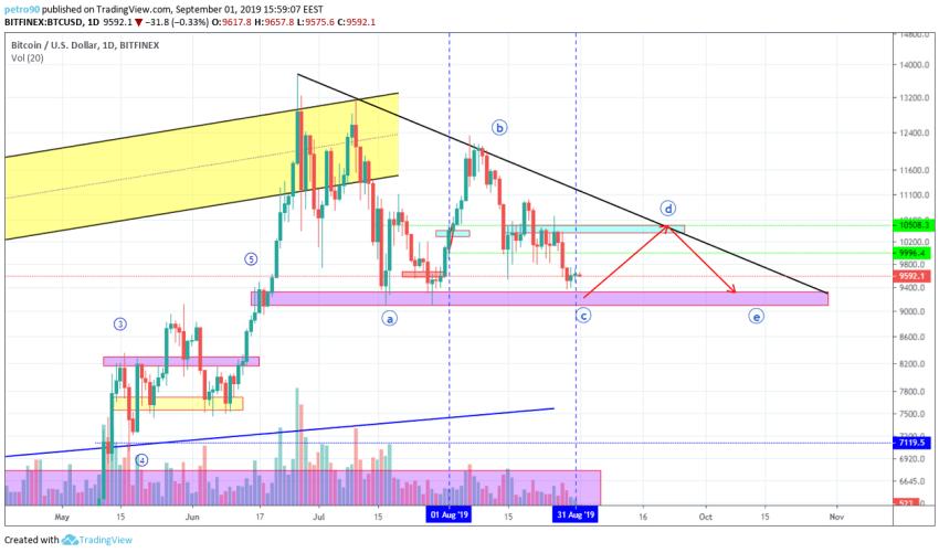 Bitcoin Technical Market Analysis 1st September 2019