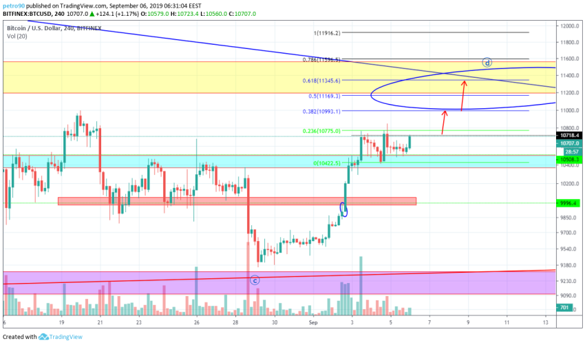 Bitcoin Technical Market Analysis 6th September 2019