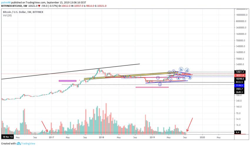 Bitcoin Technical Market Analysis 15th September 2019